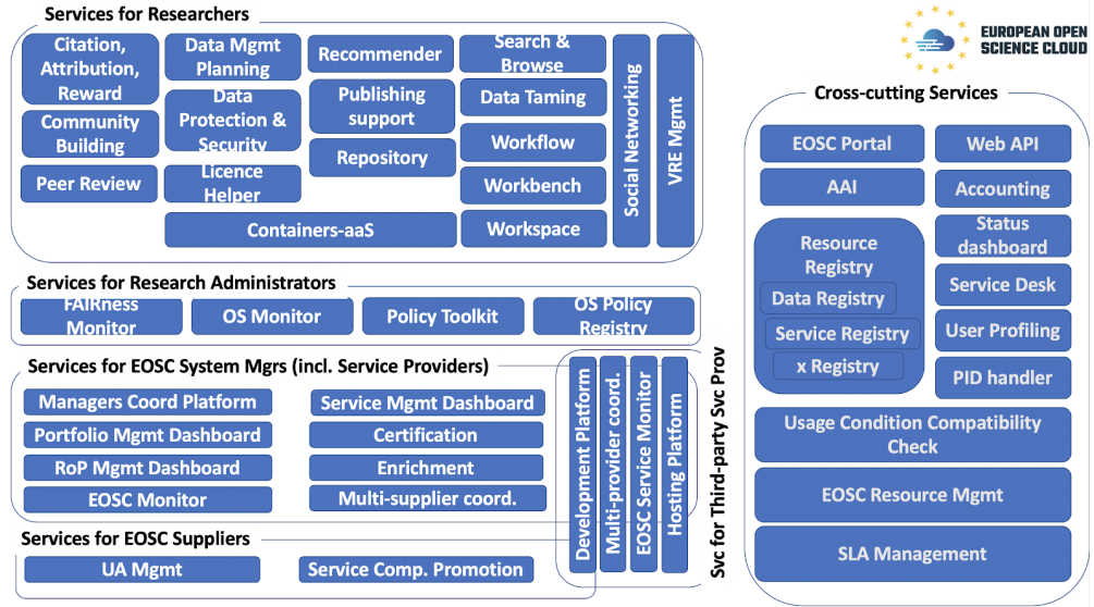 Pioneering Blueprint Delivered for EOSC Service Architecture