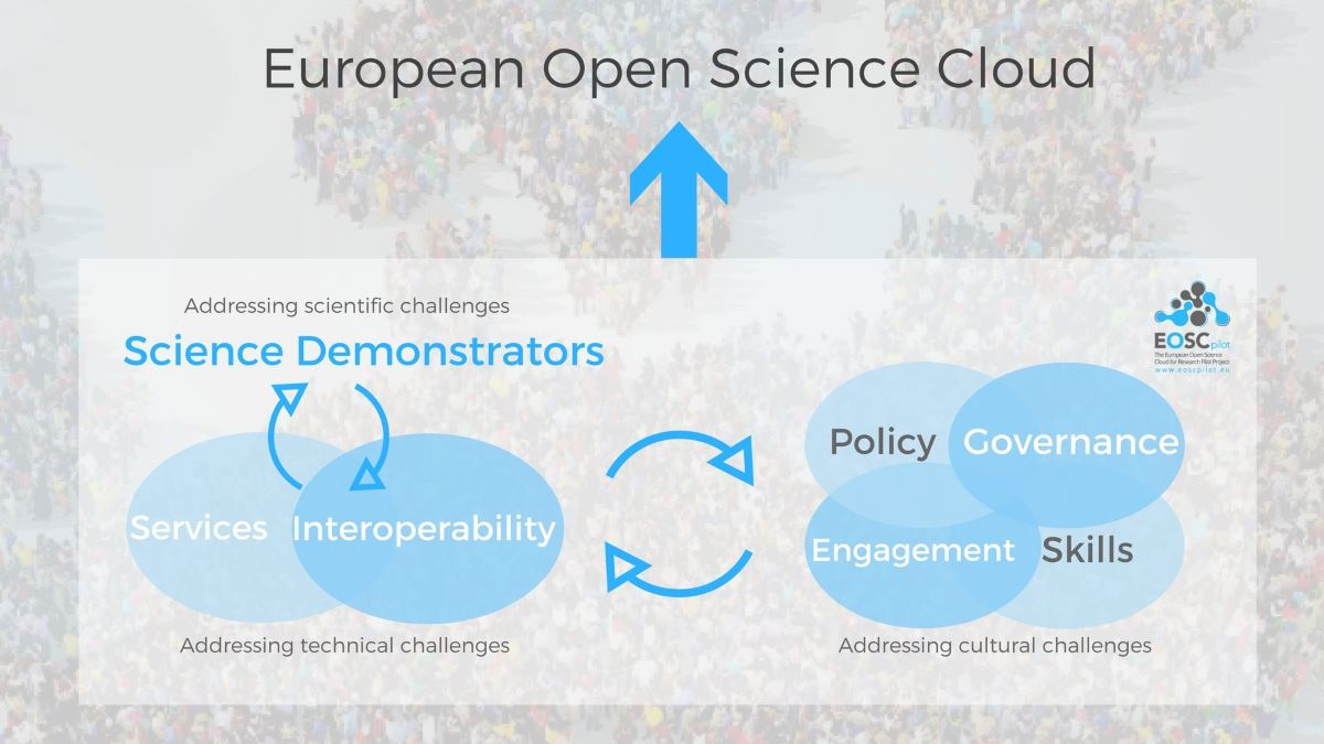 Less than 5 years to build the European Open Science Cloud