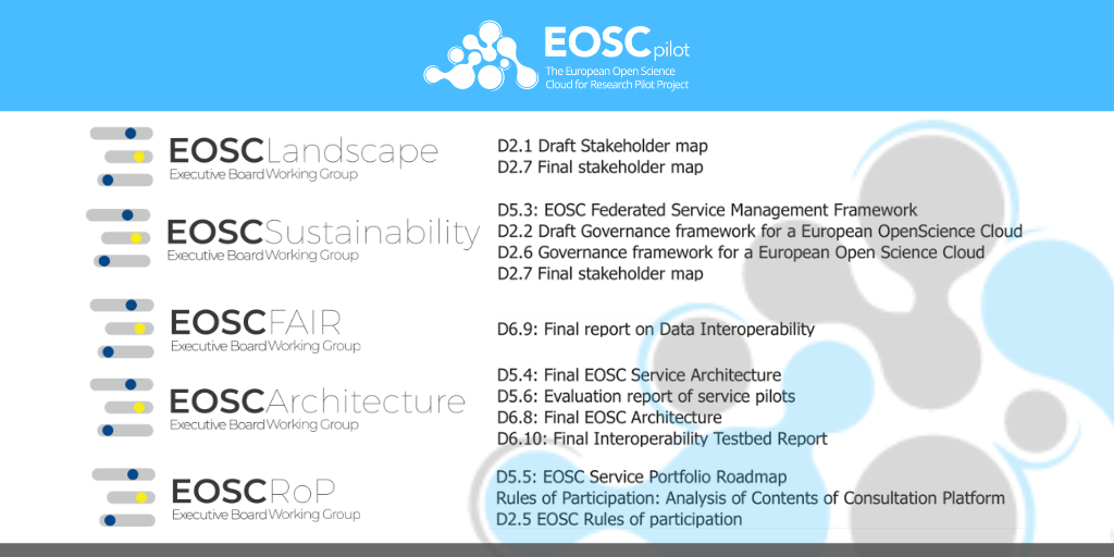 EOSCpilot maps key deliverables for use by EOSC Executive Board Working Groups