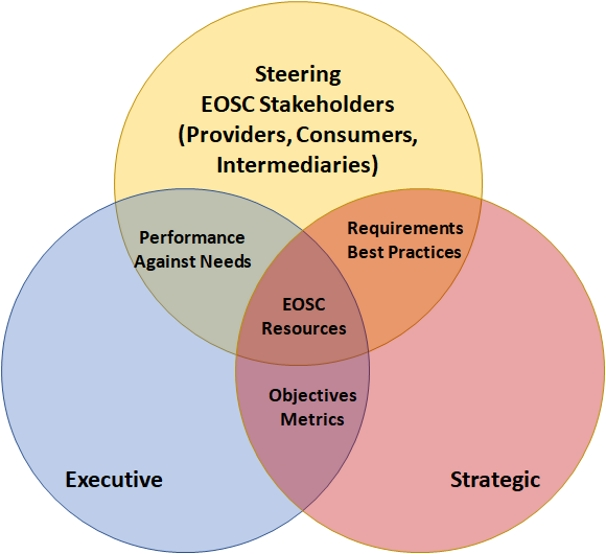 EOSC Governance Layers