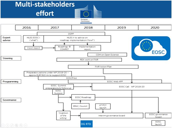 EOSC Multi Stakeholder Effort