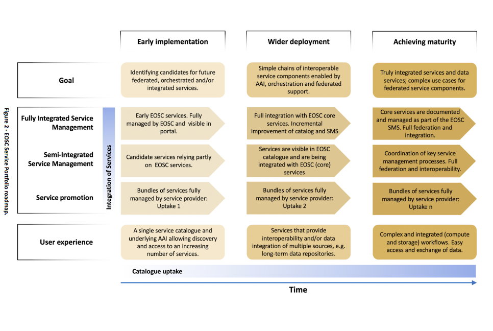 An EOSC Roadmap for Service Portfolio