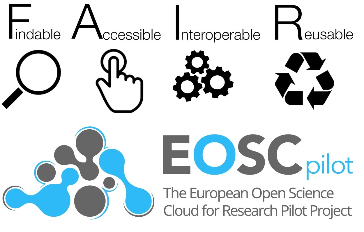 Workshop on FAIR Data and EOSC